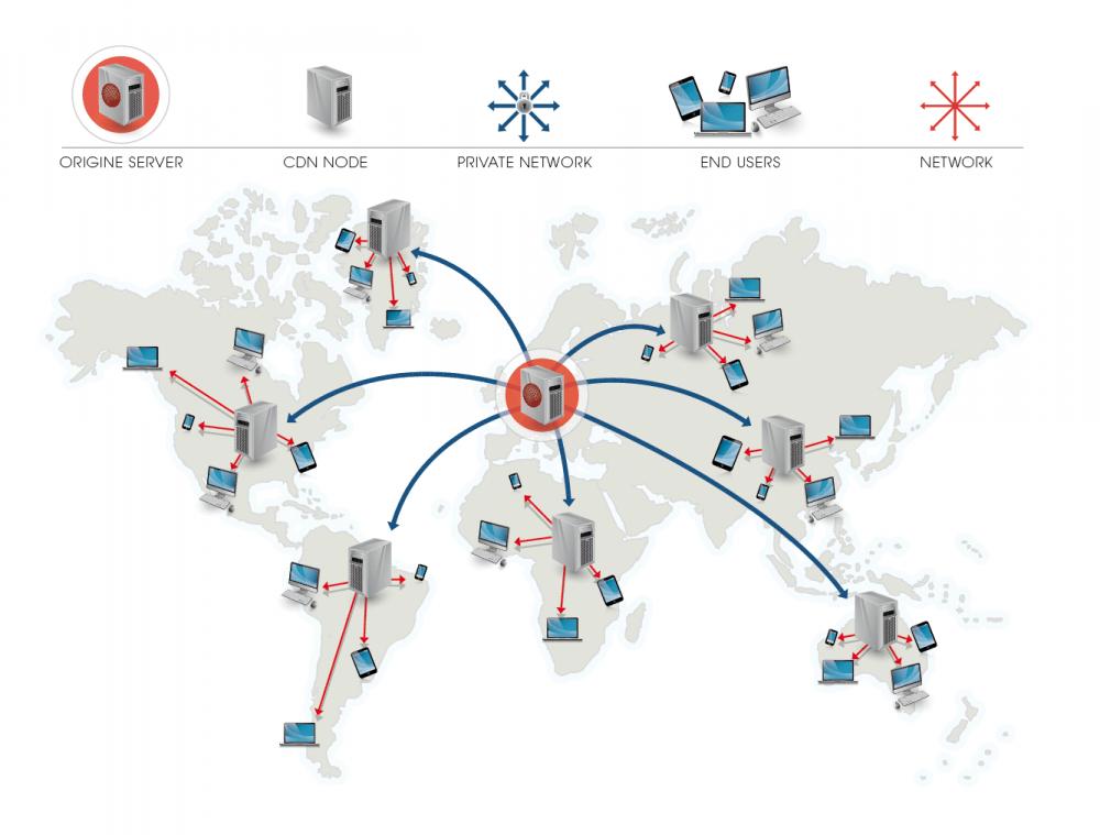 Content Delivery Network (CDN) Nedir,  Nereyi Tercih Etmeliyim ?